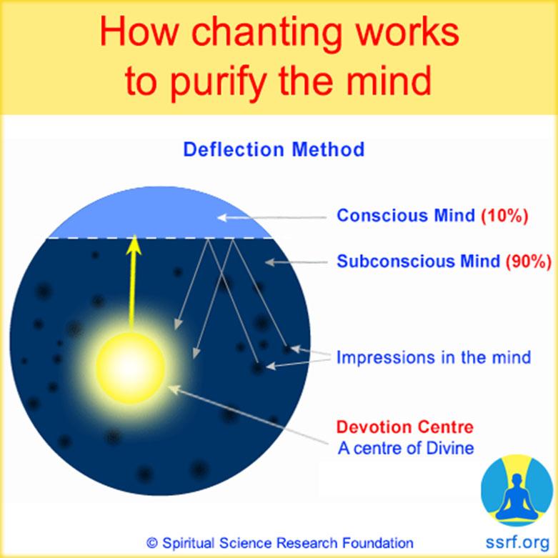 purify_mind